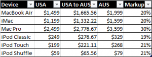 USA, USA to AUS and AUS Pricing with Markup