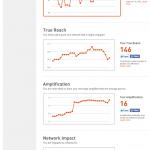 Klout Score Analysis